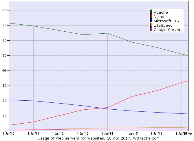 Nginxのシェアグラフ